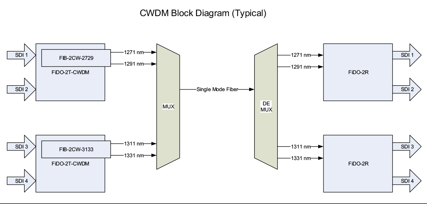 Buy Cwdm Sfp Modules Multiplexing Fiber Optic Transmitters Af Marcotec Installation Diagram Up To 18 Separate 3g Sdi Signals Can Be Combined Or Muxed Onto A Single Cable This Requires Hardware Not Supplied By Aja