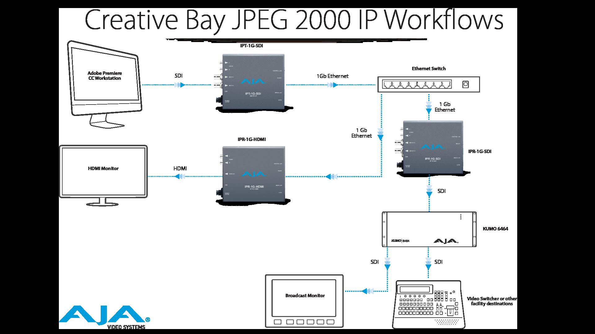 Ipt 1g Sdi 3g Video And Audio To Jpeg 2000 Converter Mini Hdmi Matrix Wiring Diagram Workflows Creative Suites