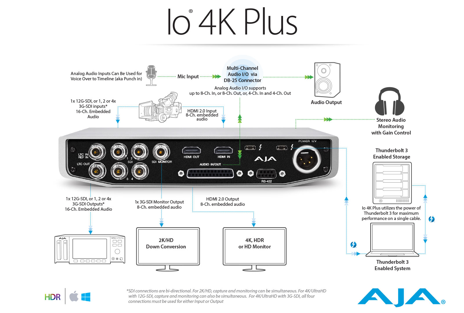 Io 4k Plus Professional Video I O With Thunderbolt 3 Performance Highdefinition Multimedia Interface Connector Diagram View