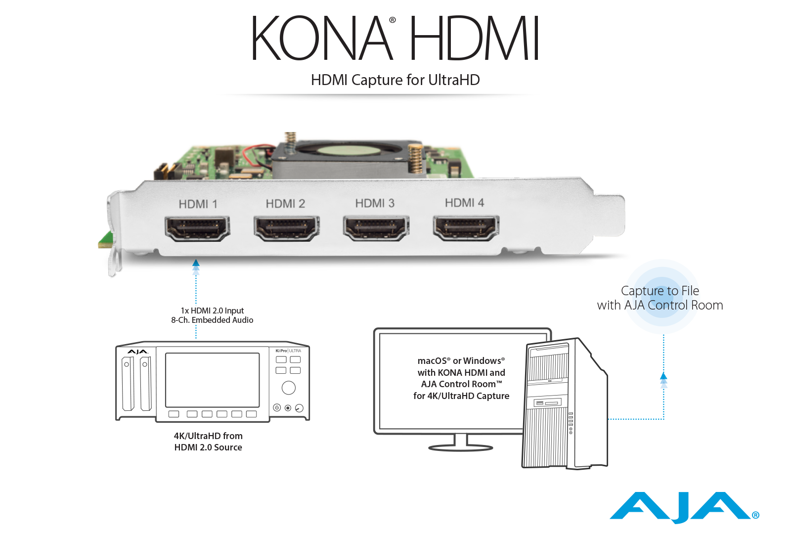 AJA Kona HDMI Capture for Multi-Channel HD or Single Channel UltraHD