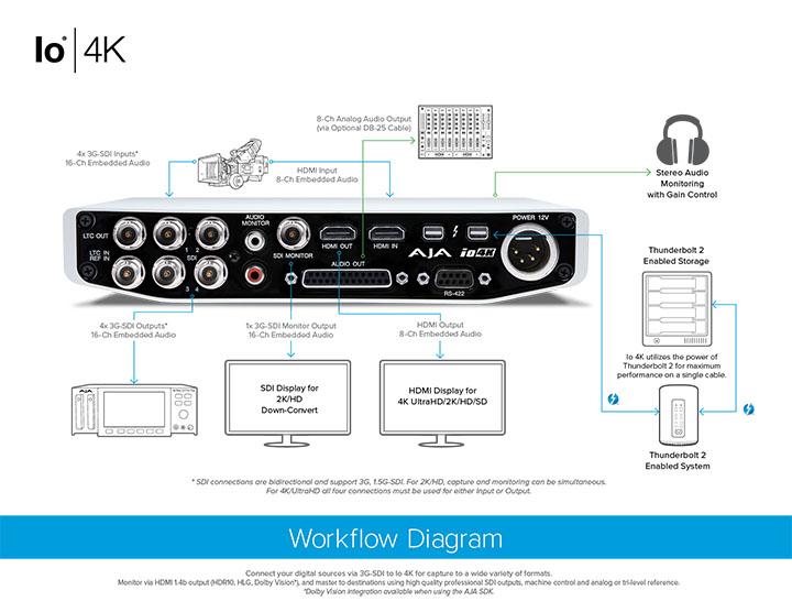 Io 4K - Powerful Mobile Thunderbolt I/O - Mobile I/O - Products