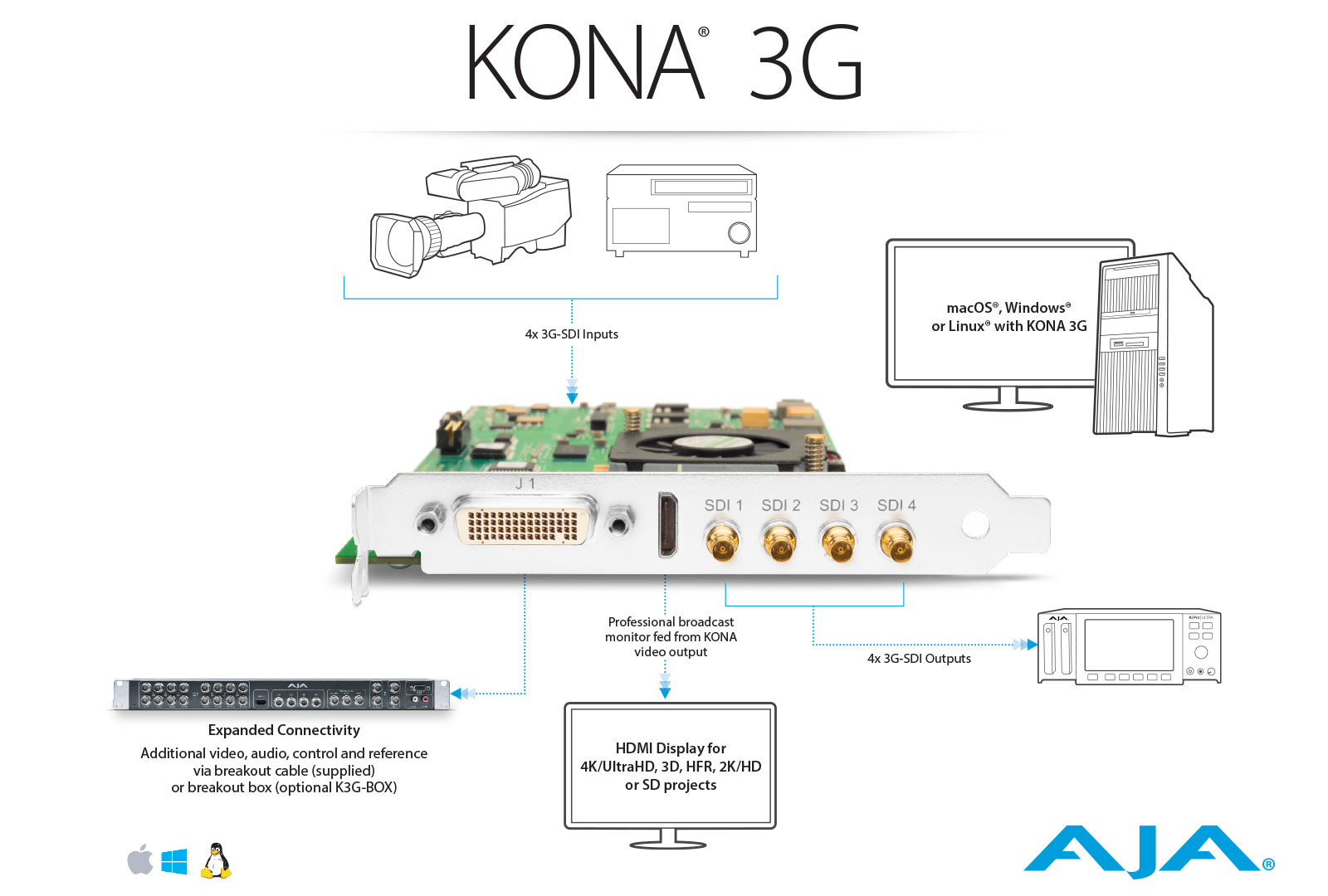 Kona 3g Unparalleled Professional Performance Products Symphony Transfer Switch Wiring Diagram 2 Workflow