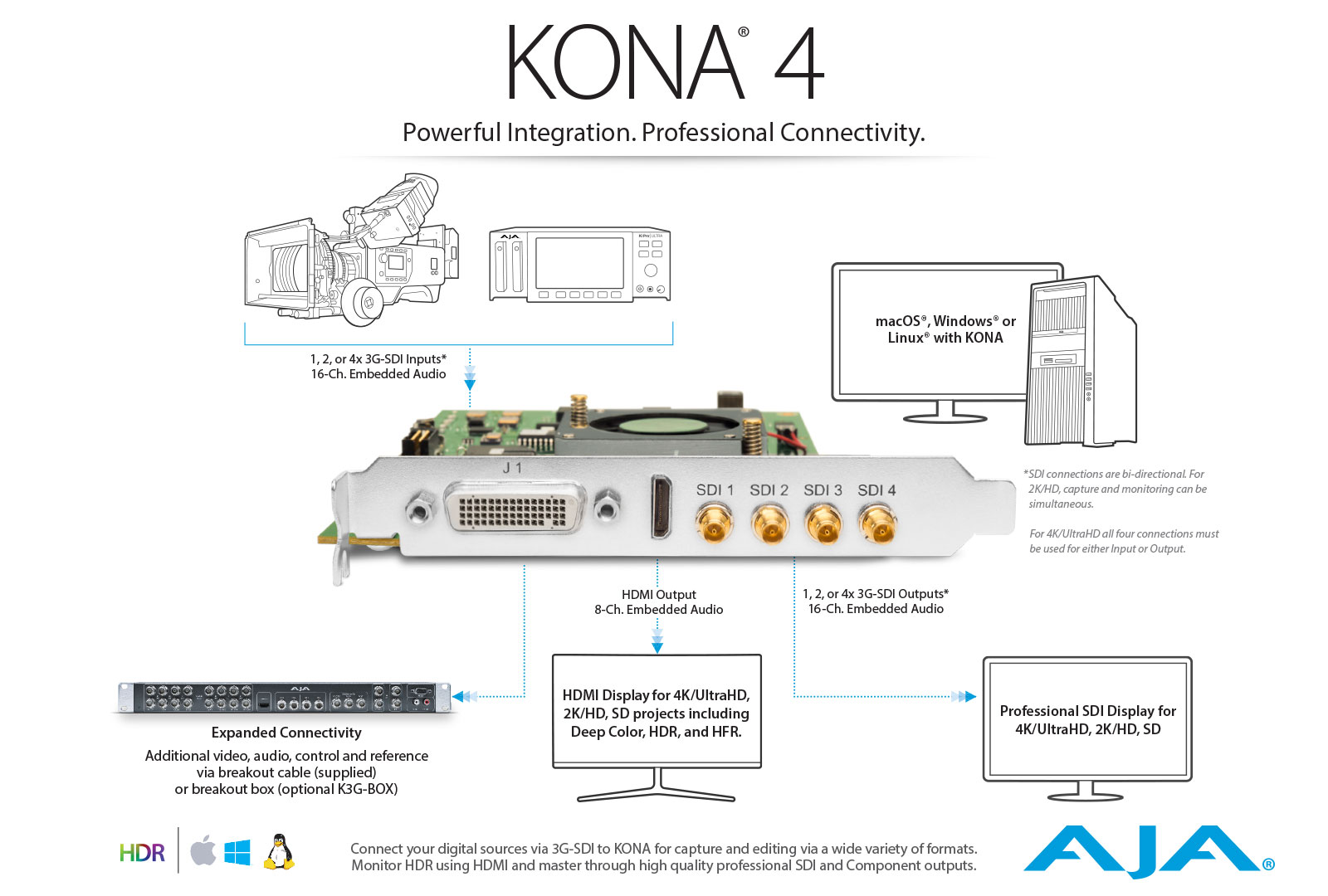 Kona 4 Powerful Integration Professional Connectivity Genlock Wiring Diagram Workflow