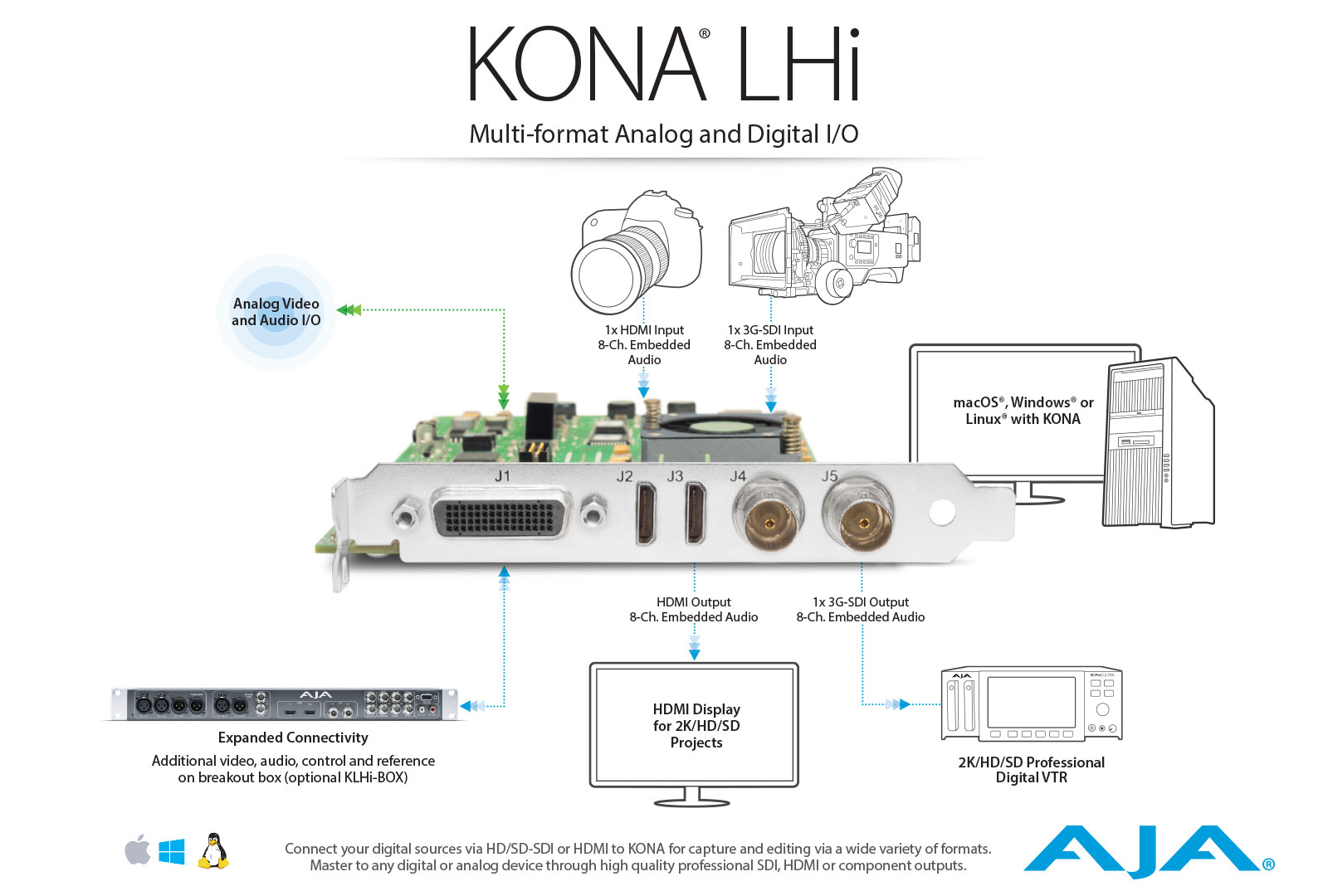Kona Lhi Multi Format Analog And Digital I O Products Rbvhda8 3g Hd Sdsdi 1 Input 8 Output Video Distribution Amplifier Workflow