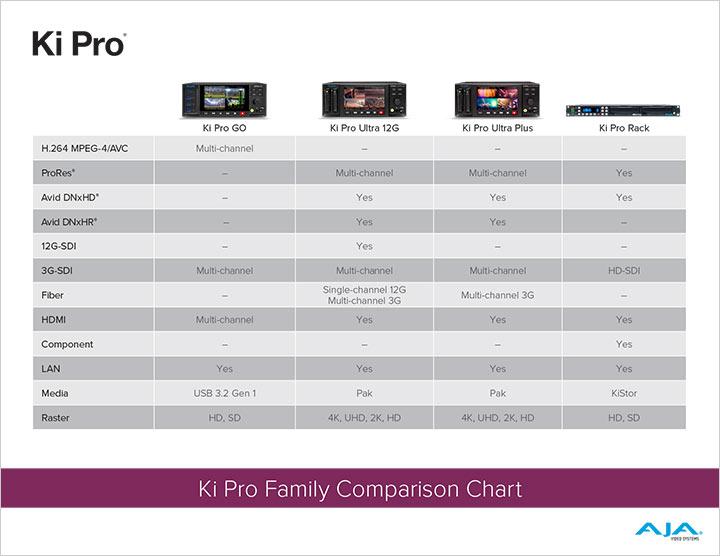 Ki Pro Family Comparison Chart