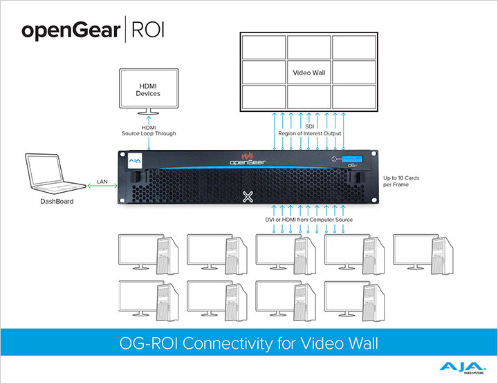 openGear ROI Video Wall Workflow