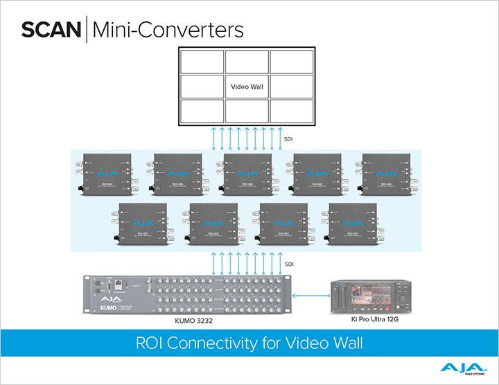 ROI Video Wall Workflow