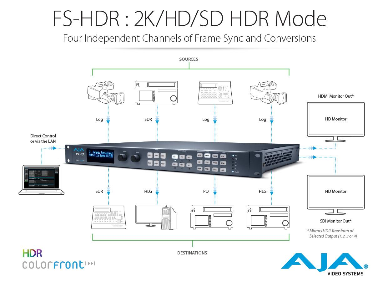 Fs Hdr Real Time Wcg Conversion With The Colorfront Engine We Have More Tone Generator Circuits In Our Website That May Interest Four Channel Mode Provides Incredibly Powerful Multi Up To Channels Of Simultaneous Processing For 2k Hd And Sd
