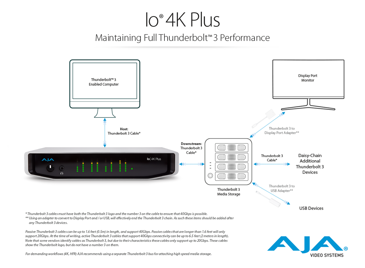 Io 4k Plus Professional Video I O With Thunderbolt 3 Performance Xlr Battery Charger Wiring Diagram Workflow