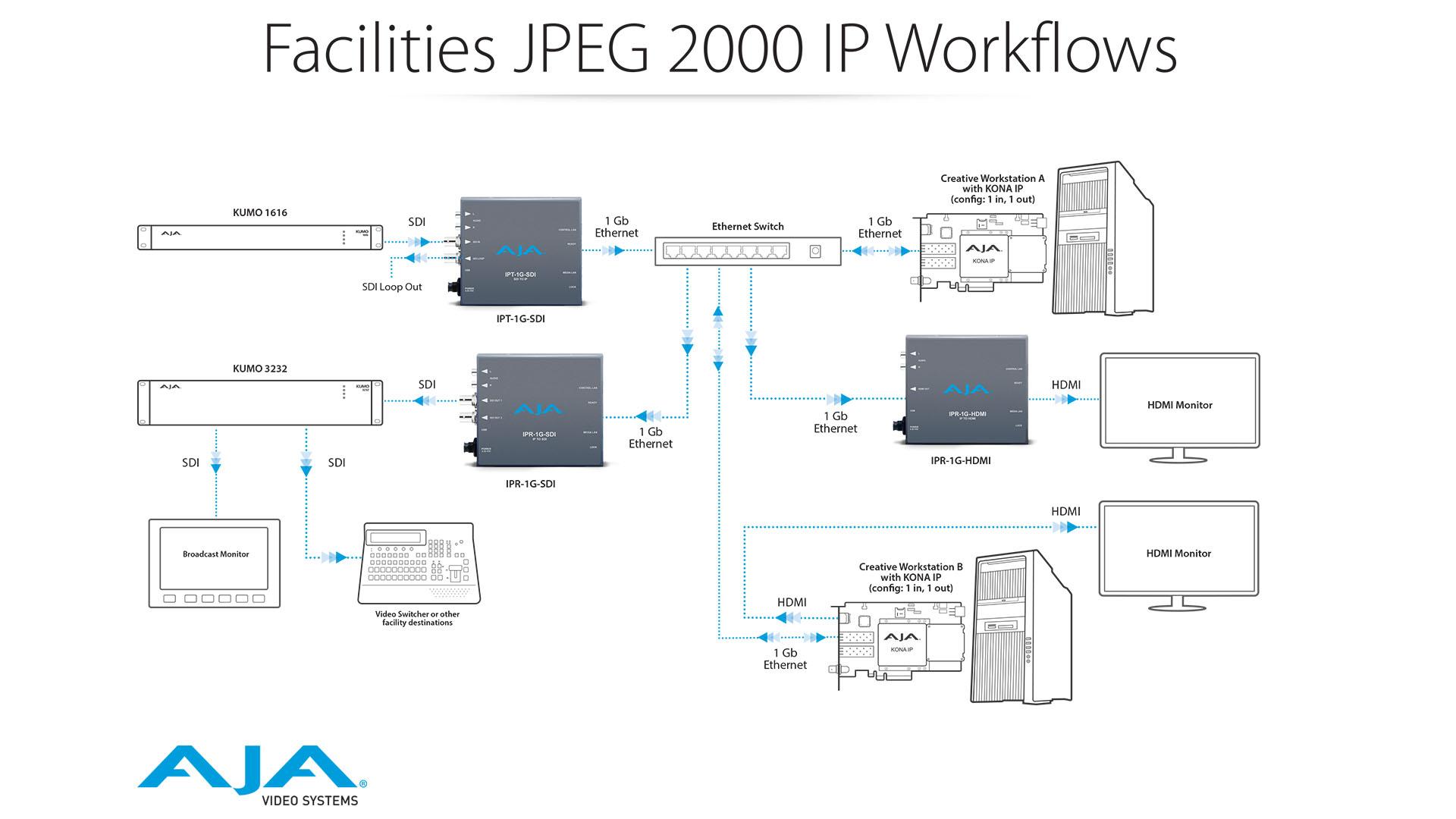 Ipt 1g Sdi 3g Video And Audio To Jpeg 2000 Converter Mini Hdmi Matrix Wiring Diagram View Workflow