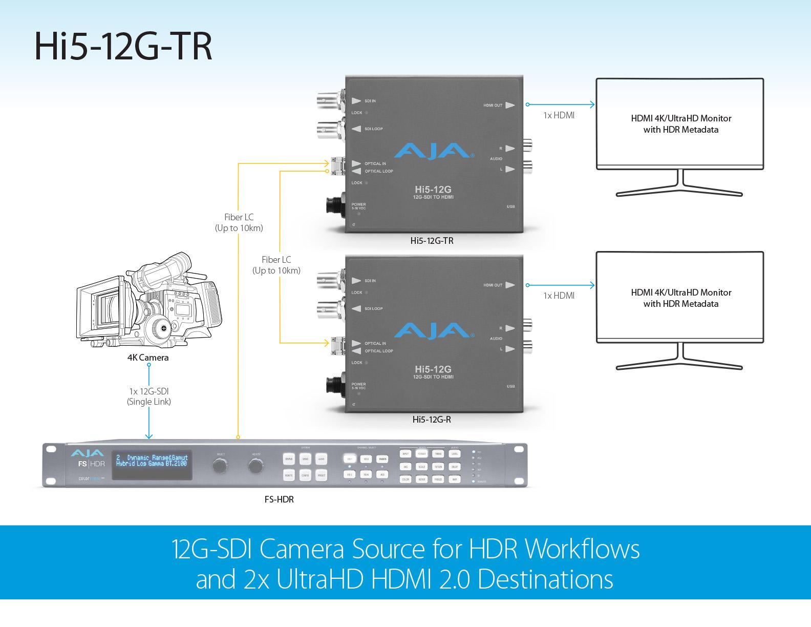 Hi5-12G - 12G-SDI to HDMI 2 0 Converters - HDMI Converters