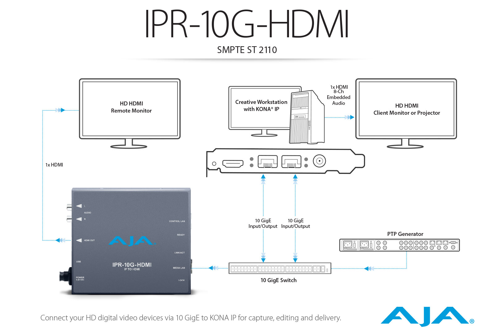 IPR-10G-HDMI - Bridging SMPTE ST 2110 Video and Audio to HDMI - IP