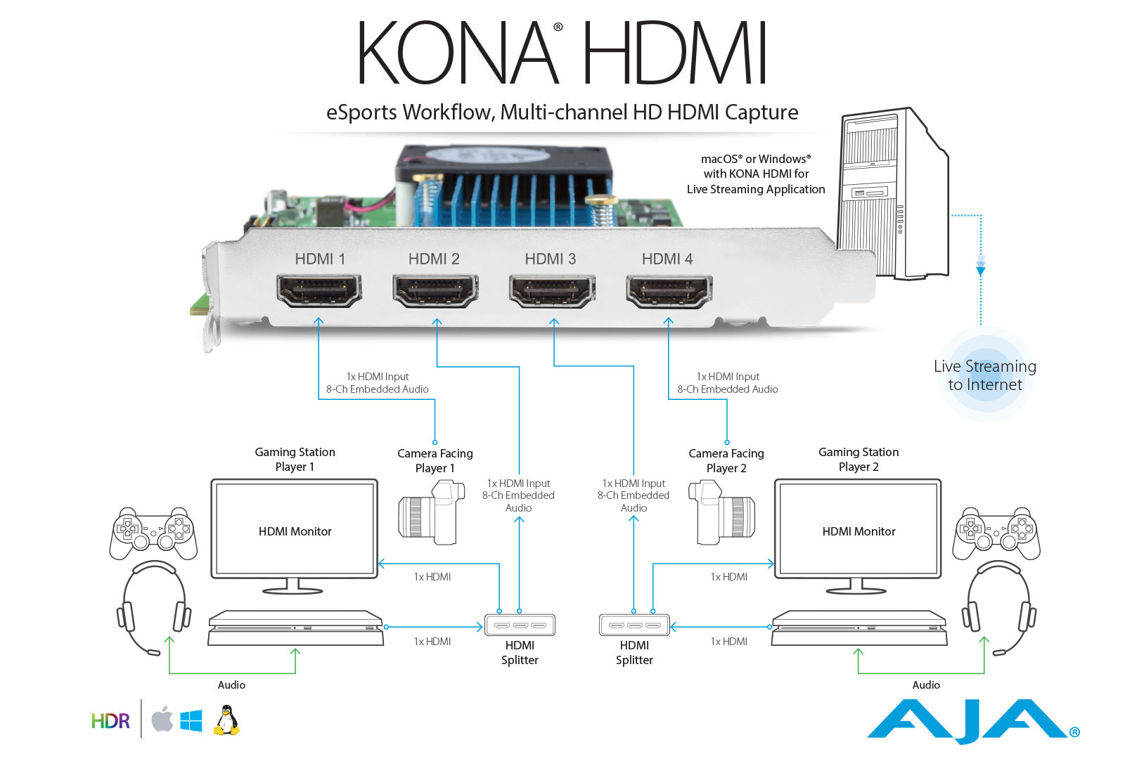 KONA HDMI - HDMI Capture for Multi-Channel HD or Single