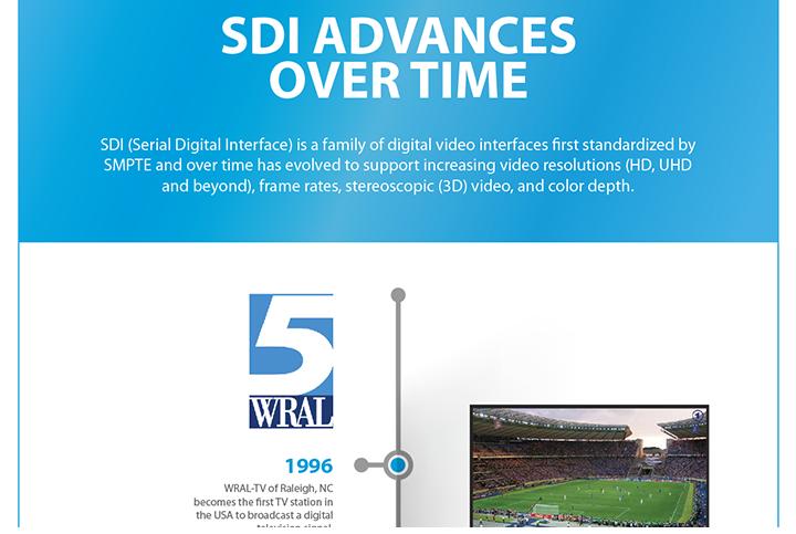 AJA 12G-SDI Solutions: More Bandwidth, Single-Cable Simplicity
