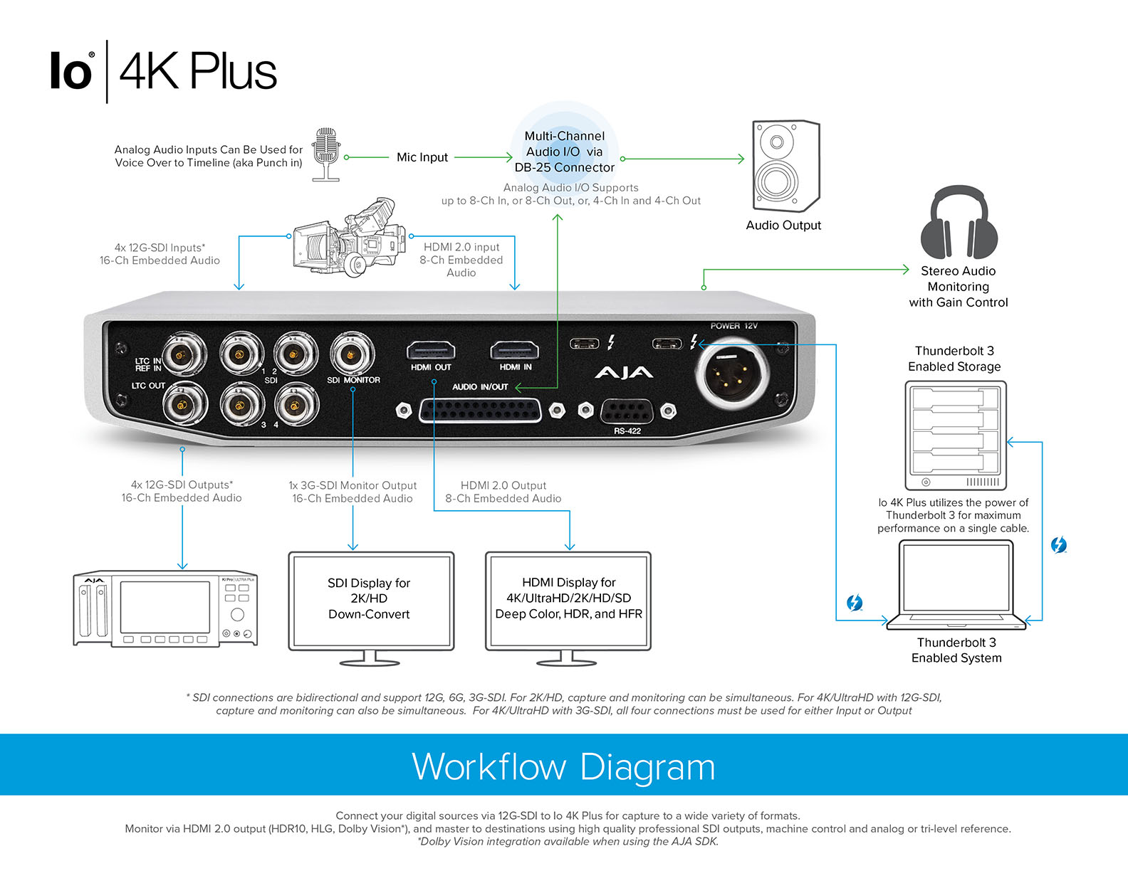 Io 4K Plus - Professional Video I/O with Thunderbolt™ 3