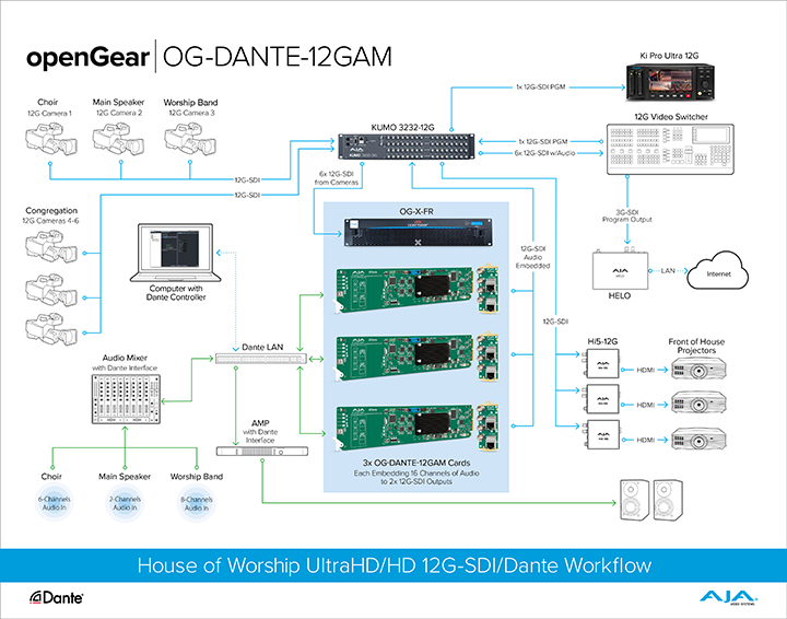 openGear ROI Window Wall Workflow